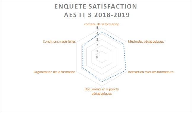Enquête de satisfaction AES initial 2018-2019