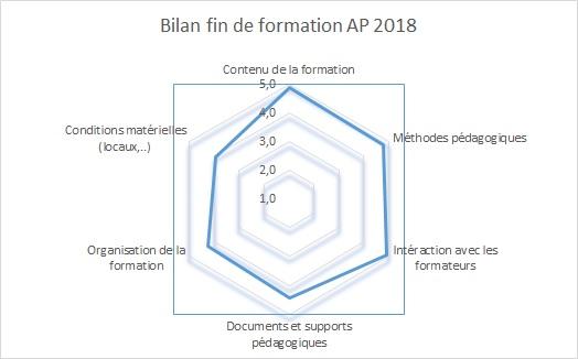 Enquête de satisfaction AP 2017-2018