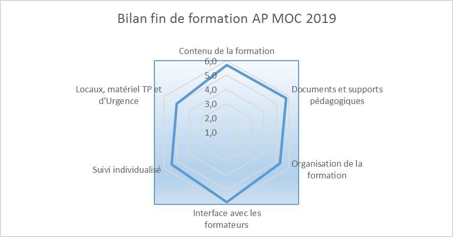 Enquête de satisfaction AP MOC 2018-2019