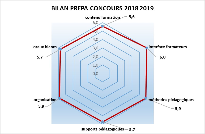Enquête de satisfaction Prépa Concours AS_AP 2018-2019