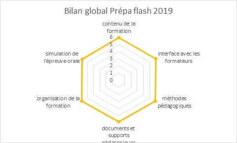 Enquête de satisfaction Prépa Flash oral 2019