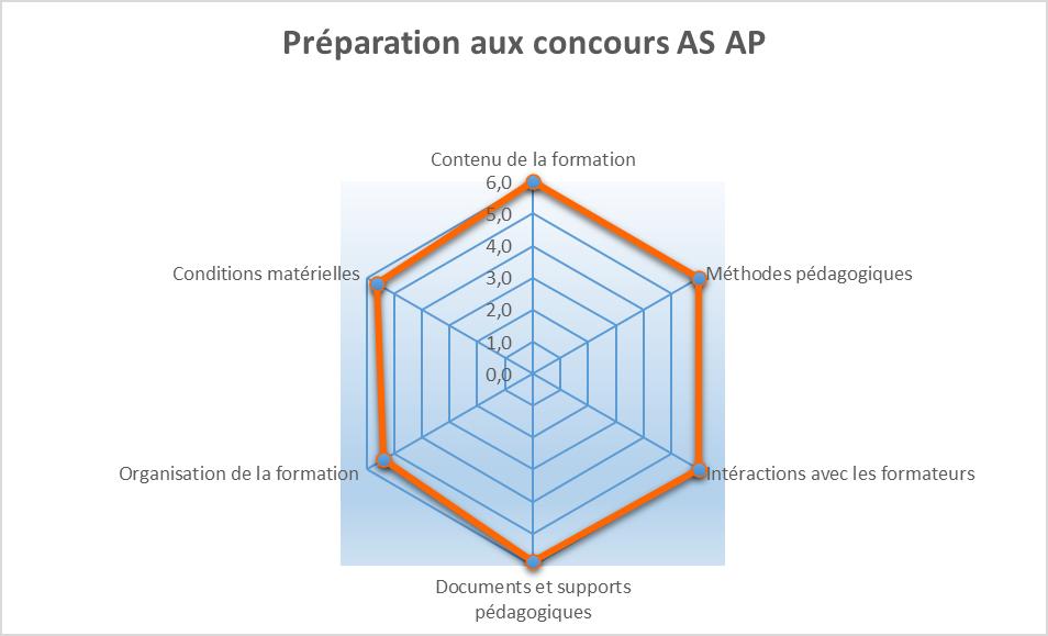 Bilan Prépa AP 2020-2021