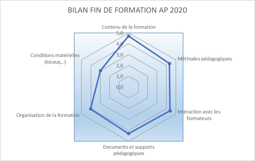 Bilan satisfaction AP 2019-2020